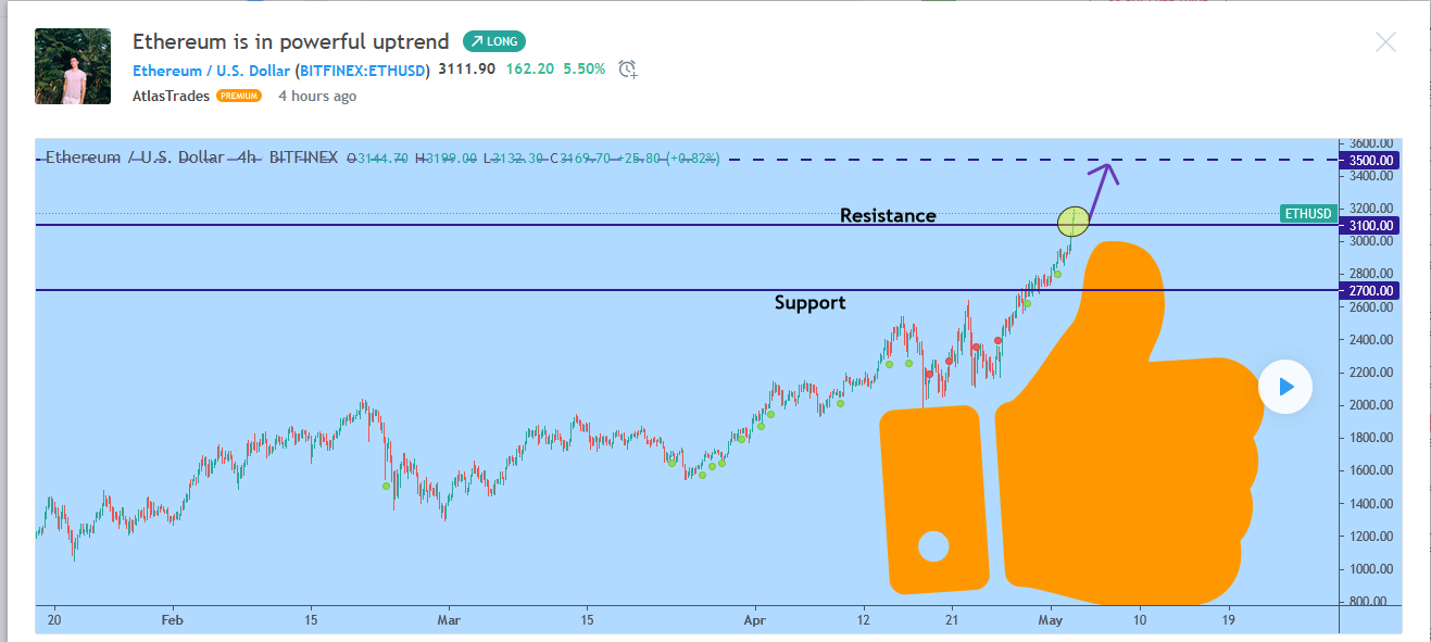 Atlas Traders--Ethereum price
