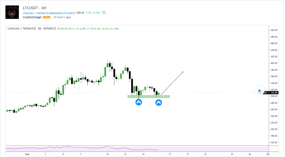 CryptoColugo--Litecoin Price
