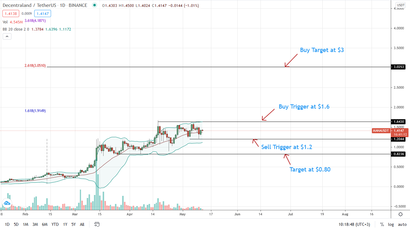 Decentraland Price Daily Chart for May 12