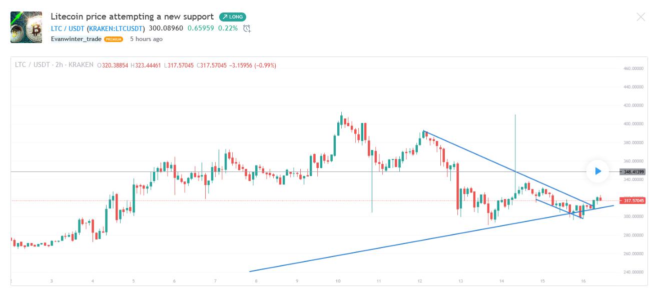 Evanwinter_trade--Litecoin Price