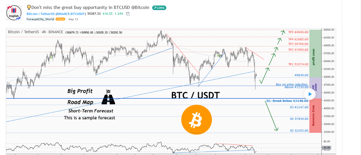 ForecastCity_World--Bitcoin Price
