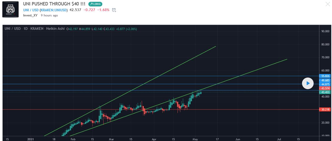 Invest_XY--Uniswap Price
