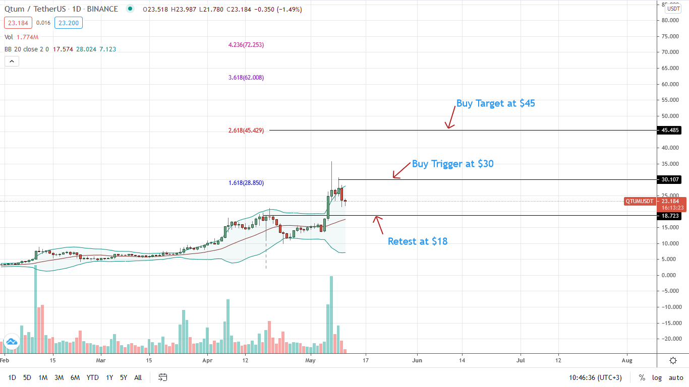QTUM Price Daily Chart for May 11