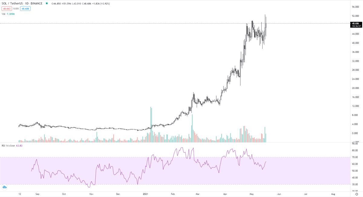 SOL-USD-chart