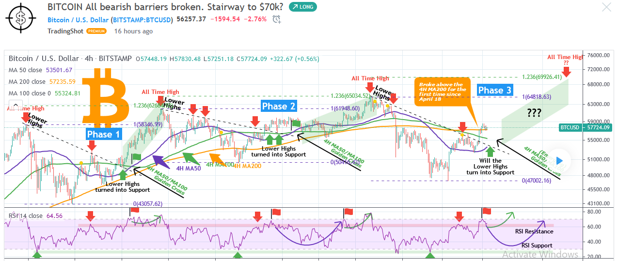 TradingShot--Bitcoin Price