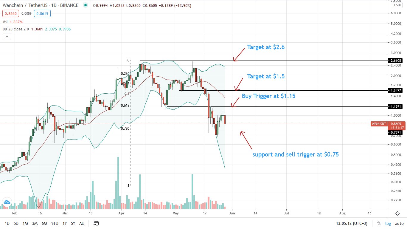Wanchain Price Daily Chart for May 28