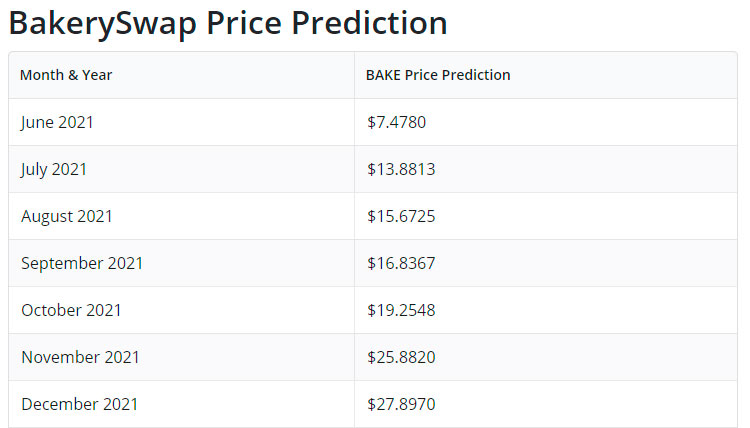 backeryswap-price-prediction
