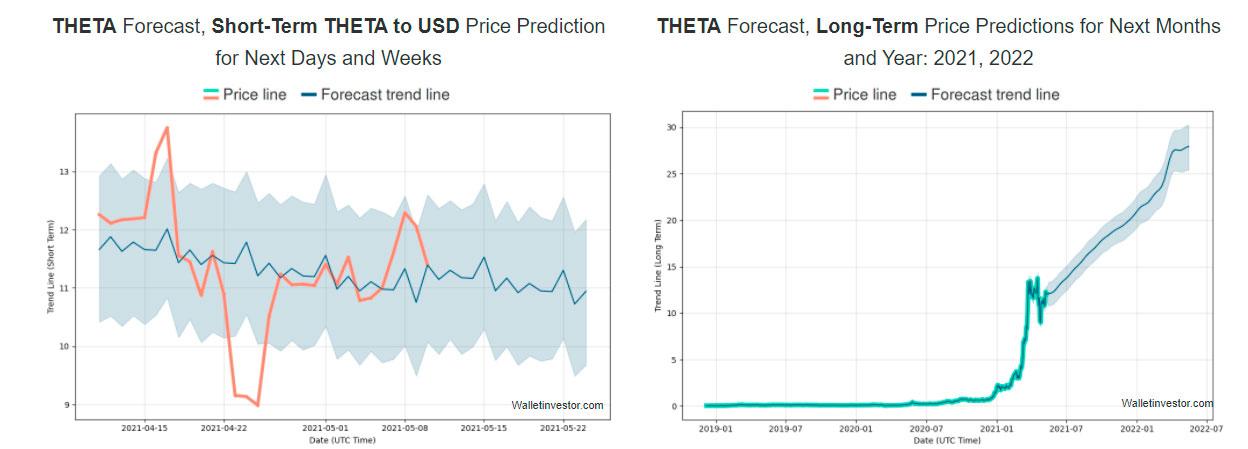 theta price forecast
