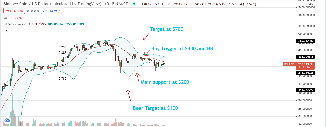 BNB Price Daily Chart for June 30