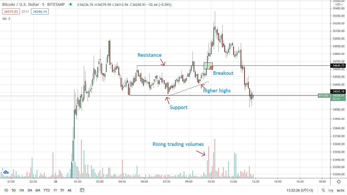Scalping BTCUSD Price 5min Chart