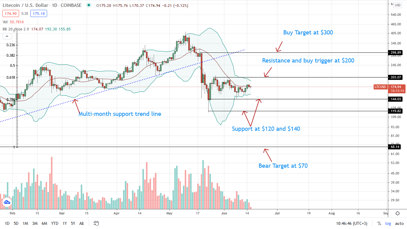 Litecoin Price Daily Chart for June 16