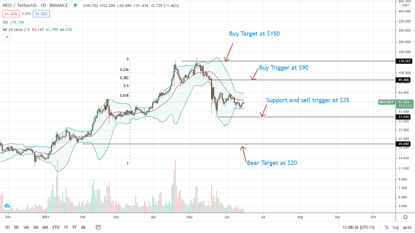 NEO Price Daily Chart for June 15
