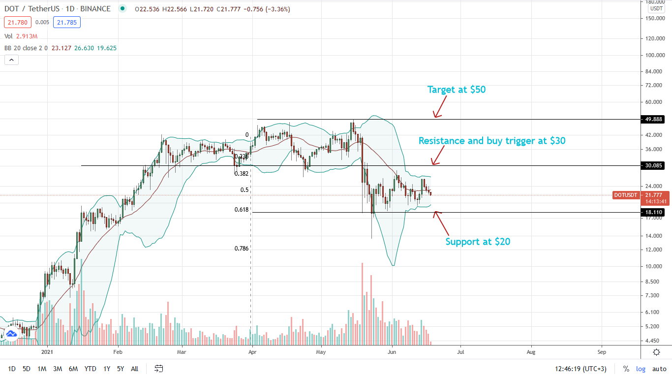 Polkadot Price Daily Chart for June 18