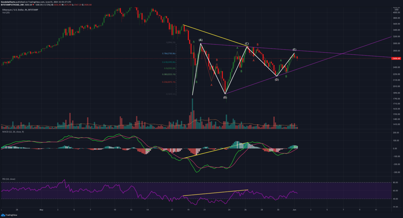 ETH Triangle Wave 4H