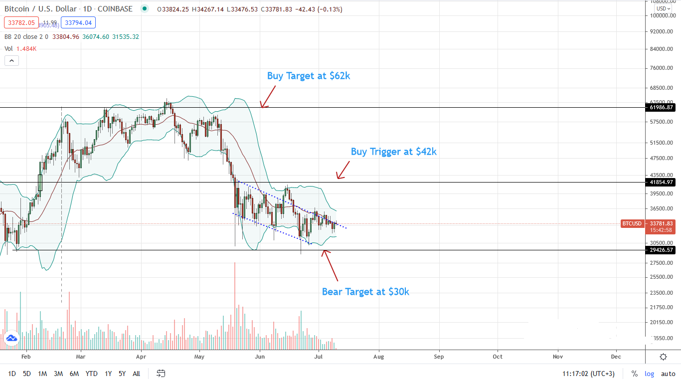 Bitcoin Price Daily Chart for July 10