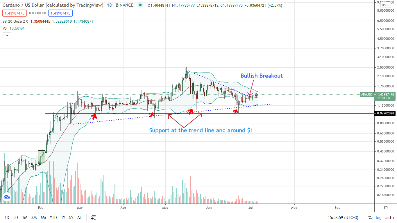 Cardano Price Daily Chart for July 6