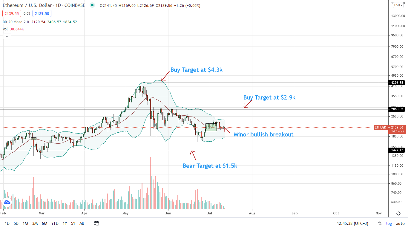 Ethereum Price Daily Chart for July 12
