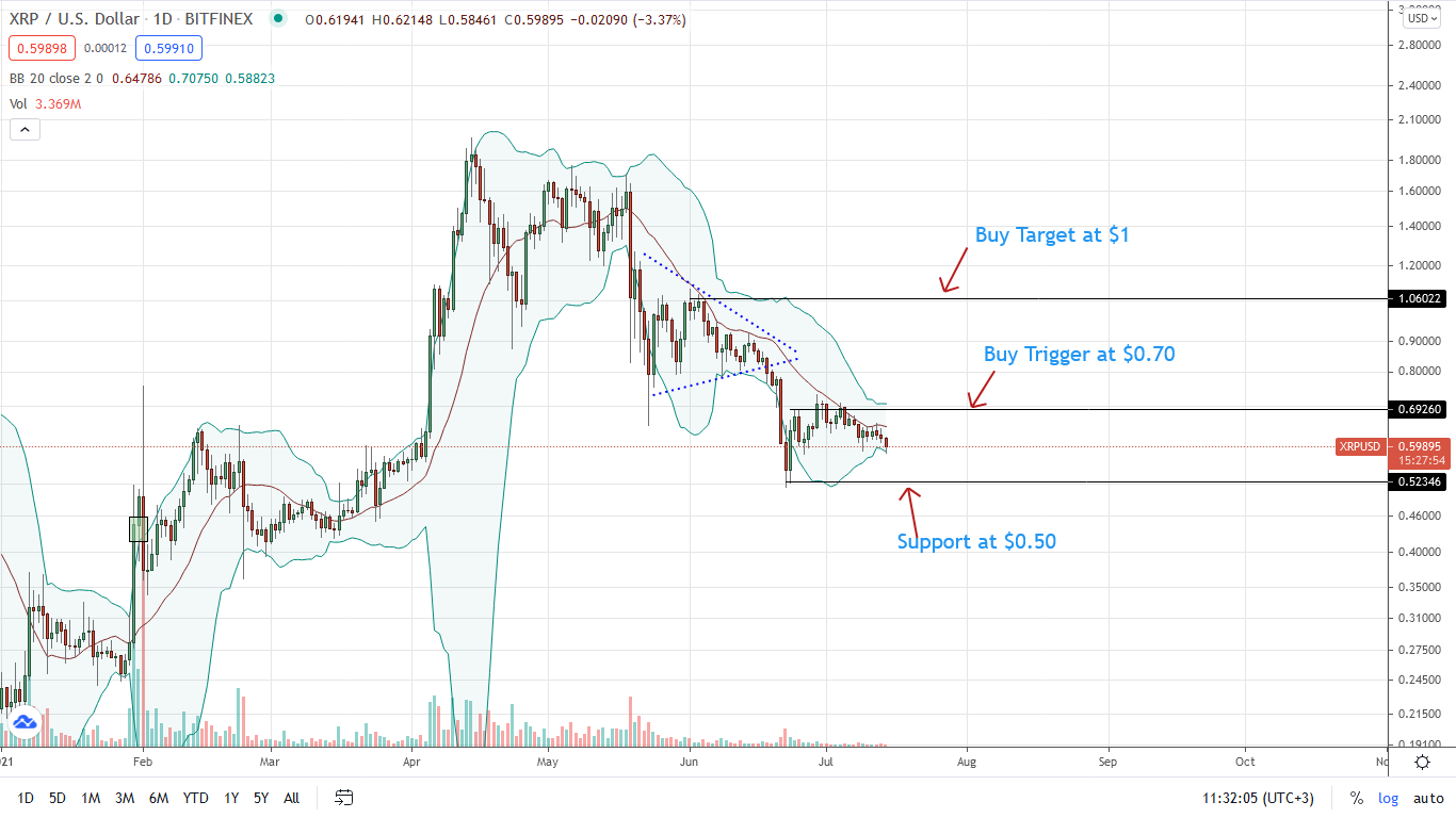 Ripple Price Daily Chart for July 14