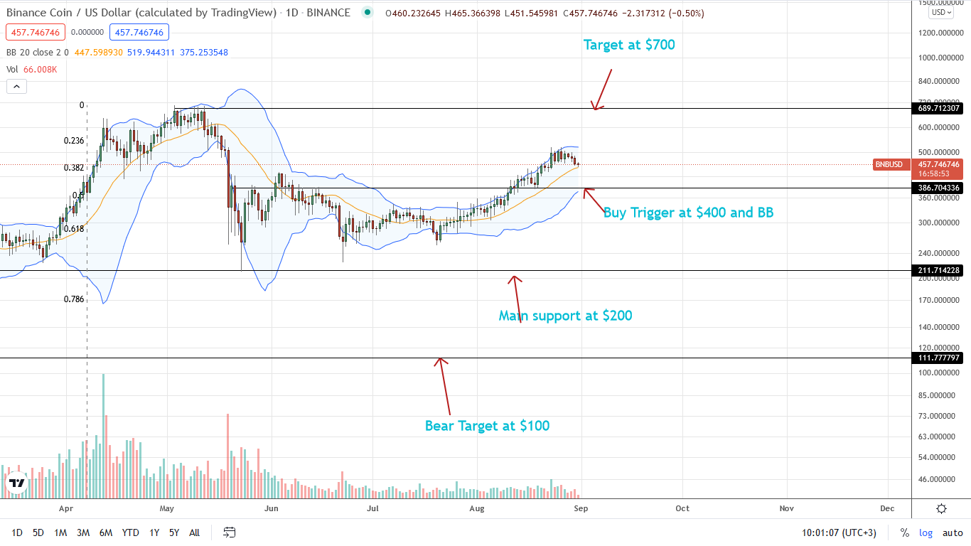 Binance Coin Price Daily Chart for Aug 31