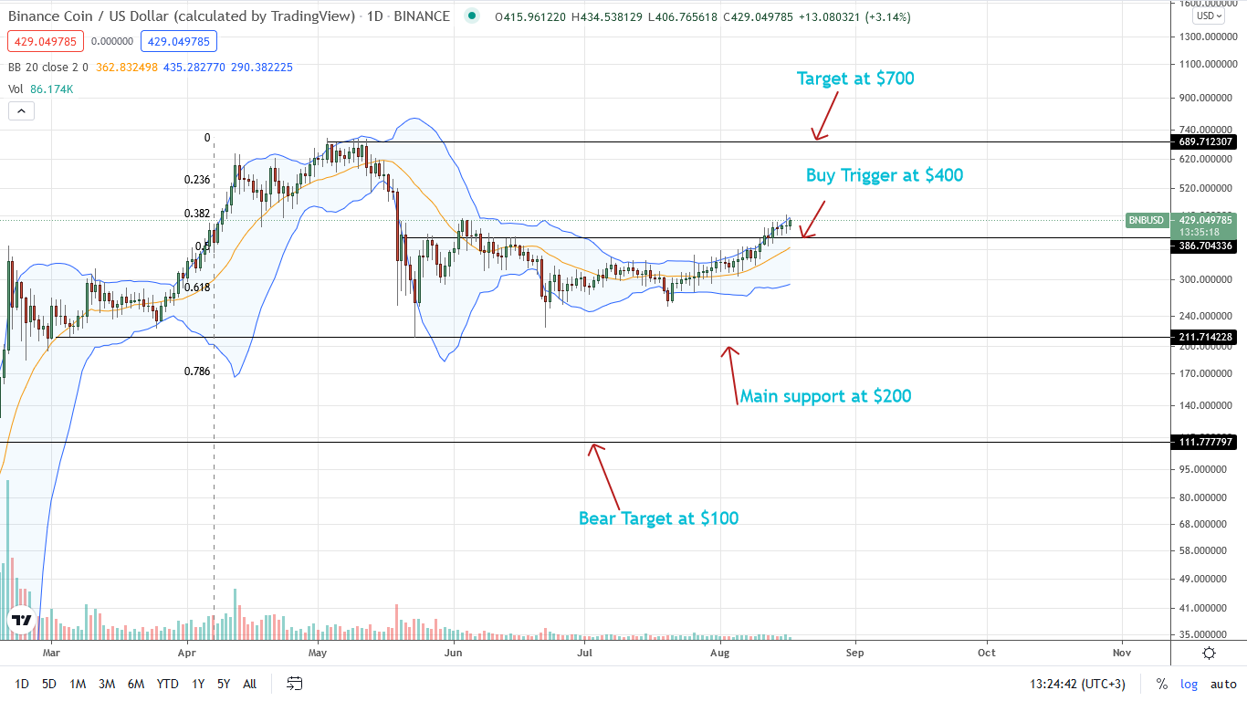 Binance Coin BNB Daily chart for Aug 17