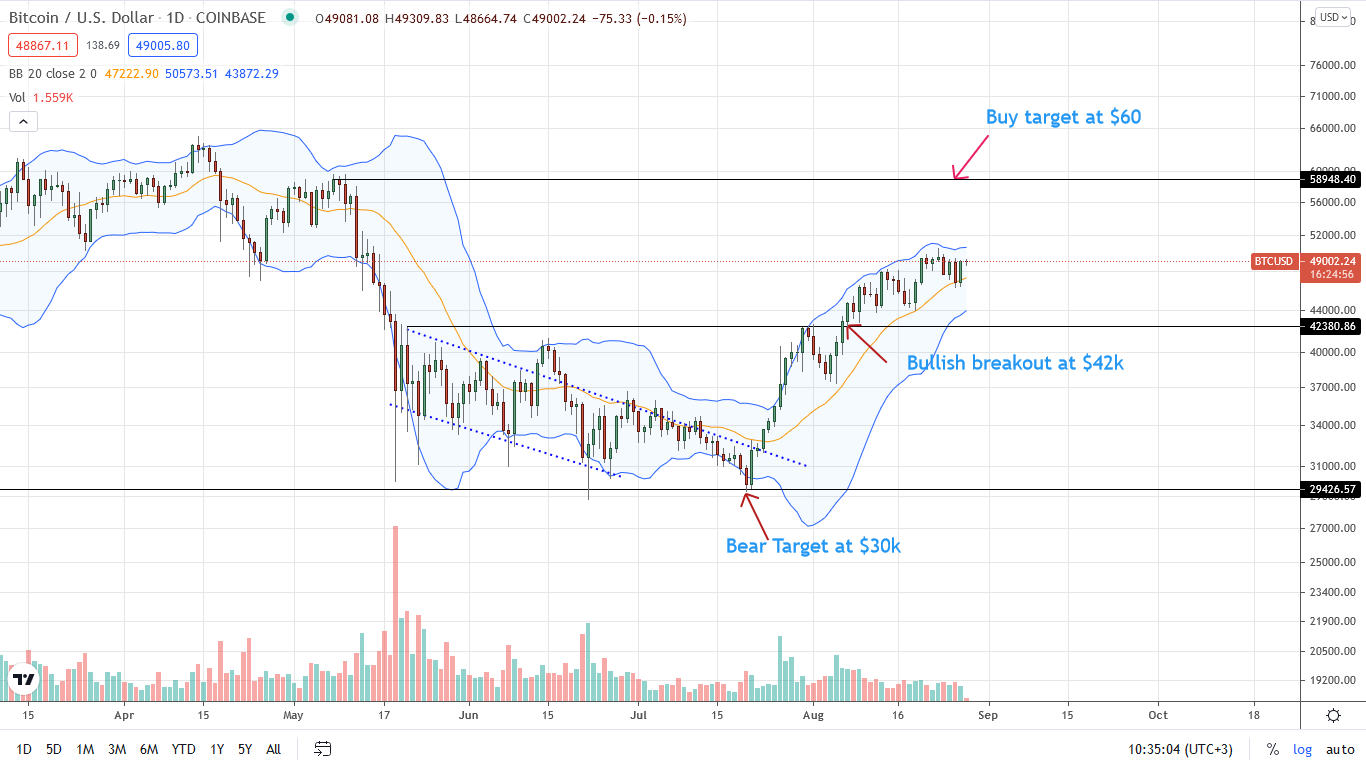 Bitcoin Price Daily Chart for Aug 28