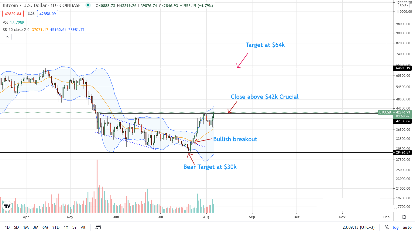 Bitcoin Price Daily Chart for Aug 6