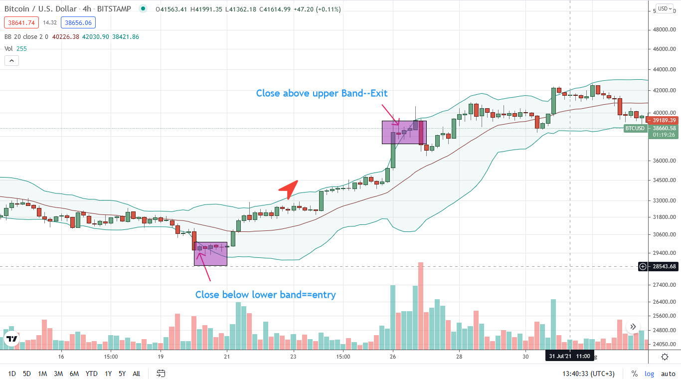 Bitcoin Swing Trading Bollinger Bands Strategy
