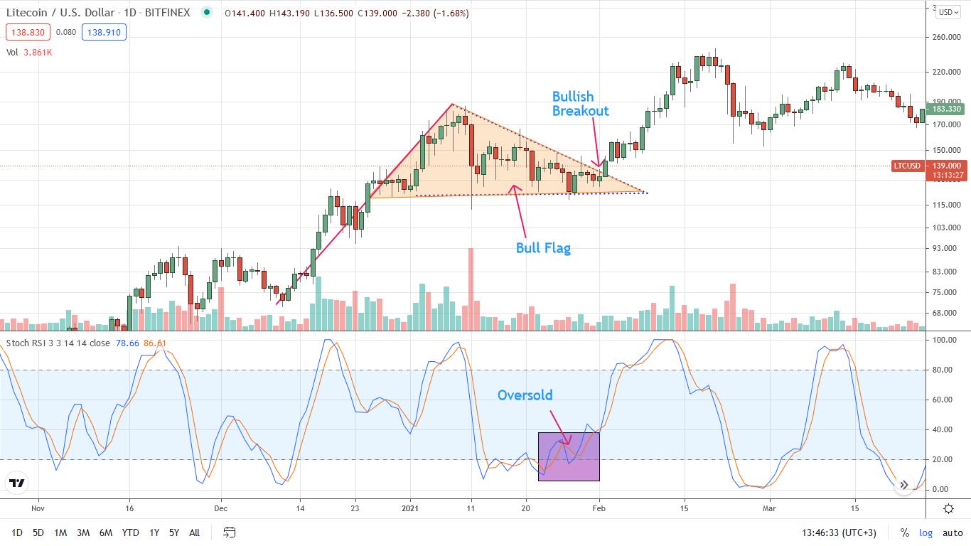 Litecoin Swing Trading Bull Flag Strategy