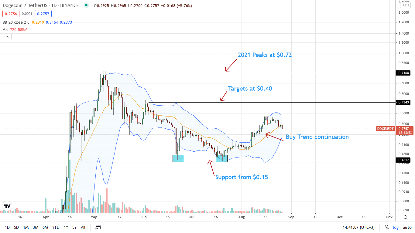 Dogecoin Daily Chart for August 26