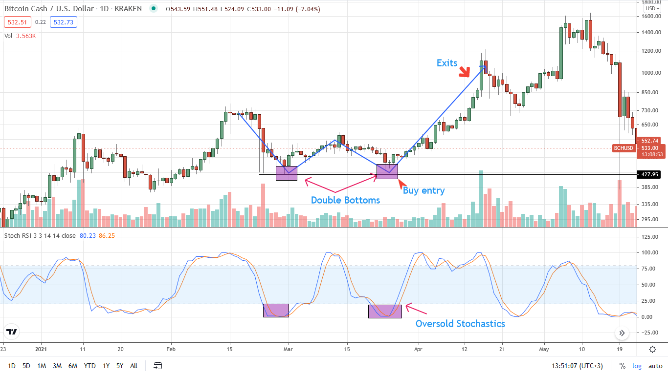 Bitcoin Cash Swing Trading Double Bottoms Strategy