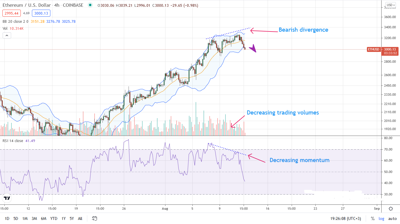 Ethereum Price 4HR Chart for Aug 12