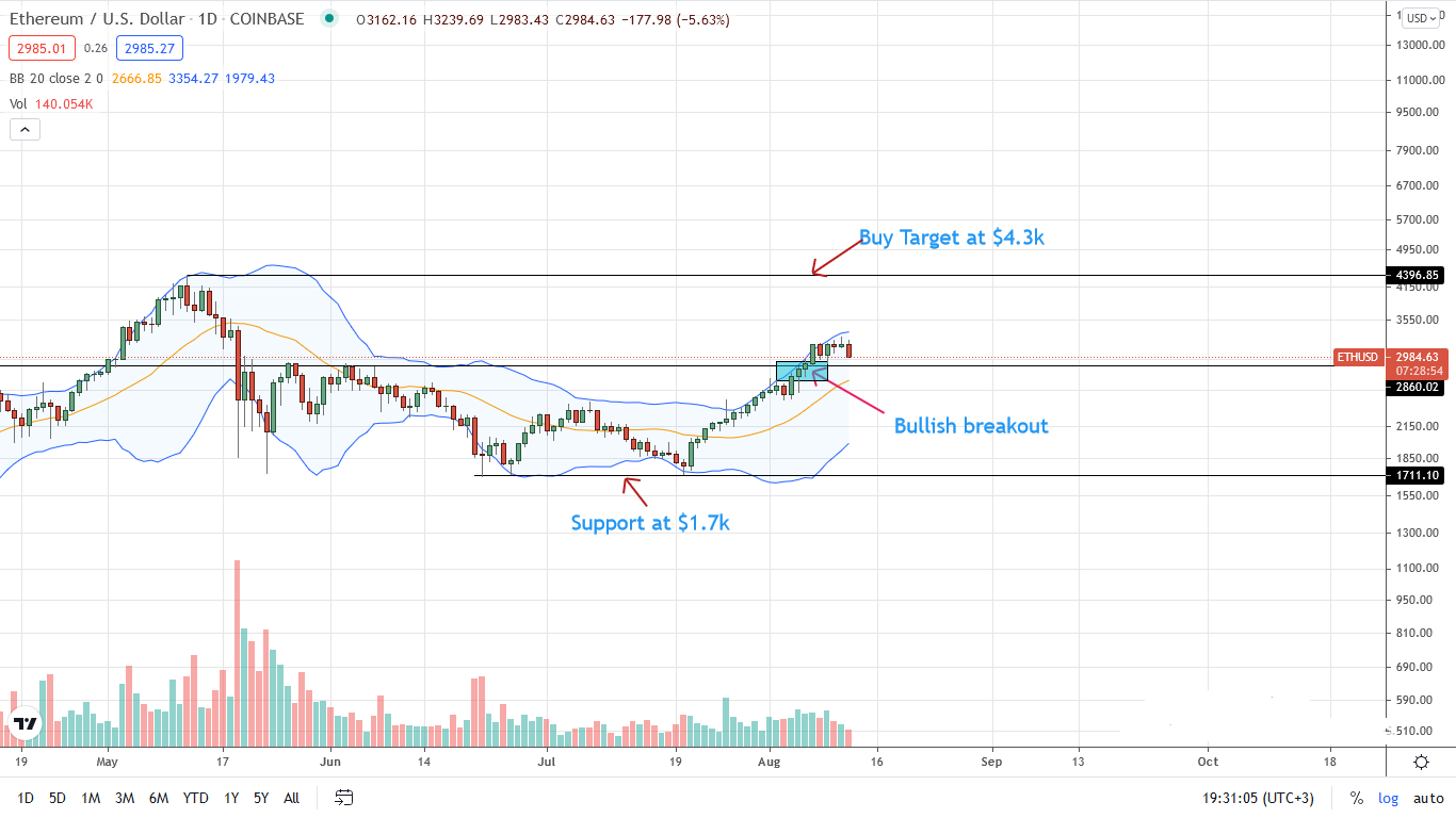 Ethereum Price Daily Chart for Aug 12