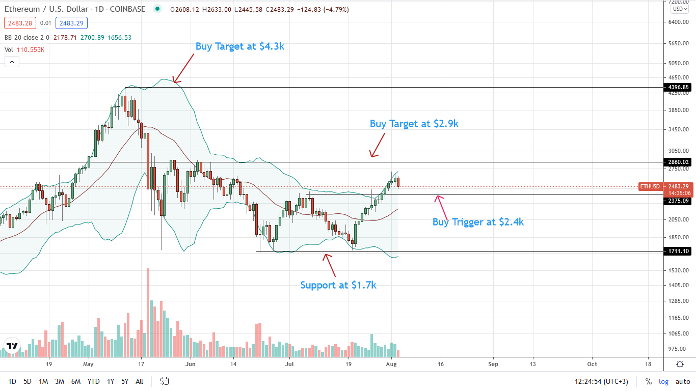 Ethereum Price Daily Chart for Aug 3
