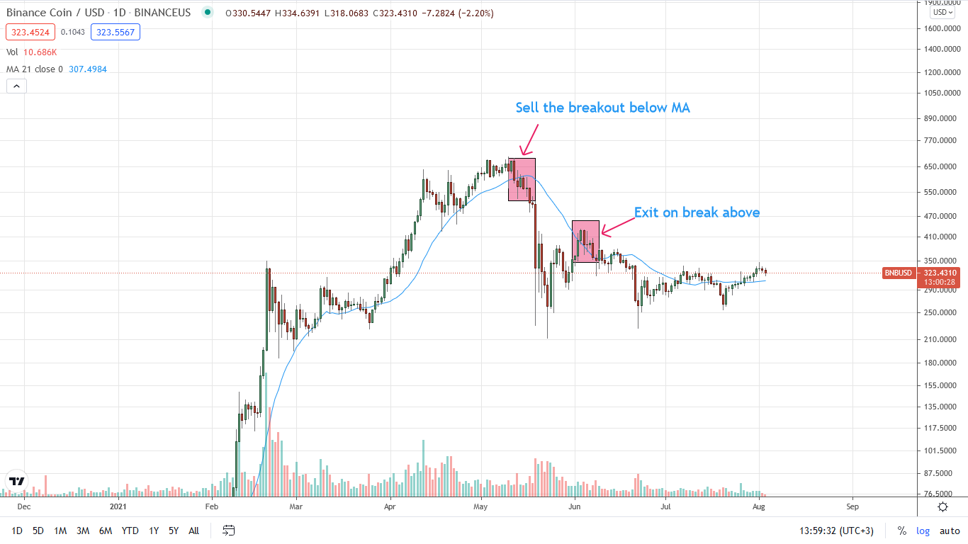 Binance Coin - Swing Trading Moving Average Strategy