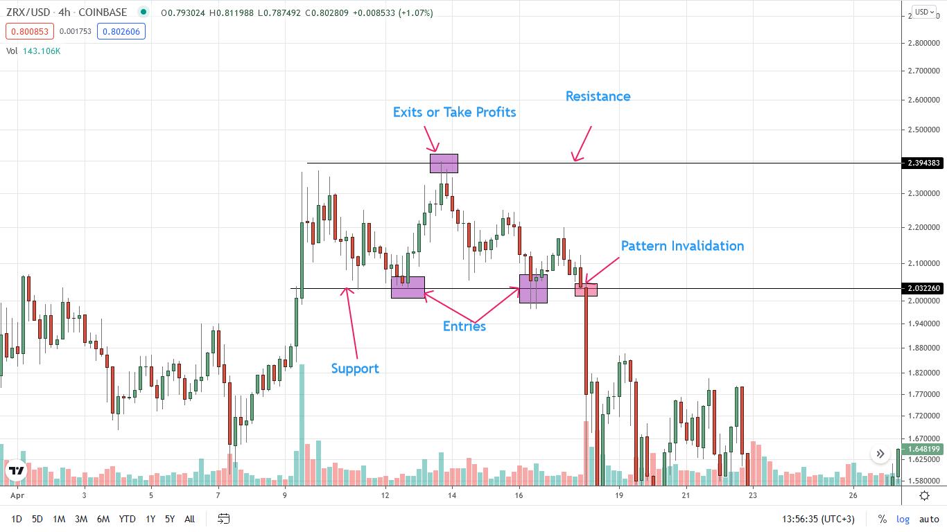 ZRX crypto - Swing Trading Range Strategy