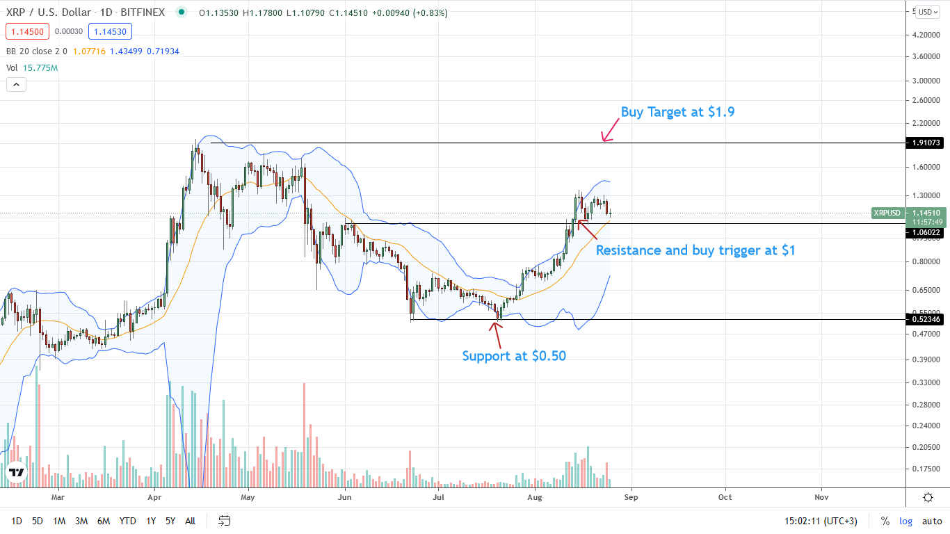 Ripple Daily Chart for August 25