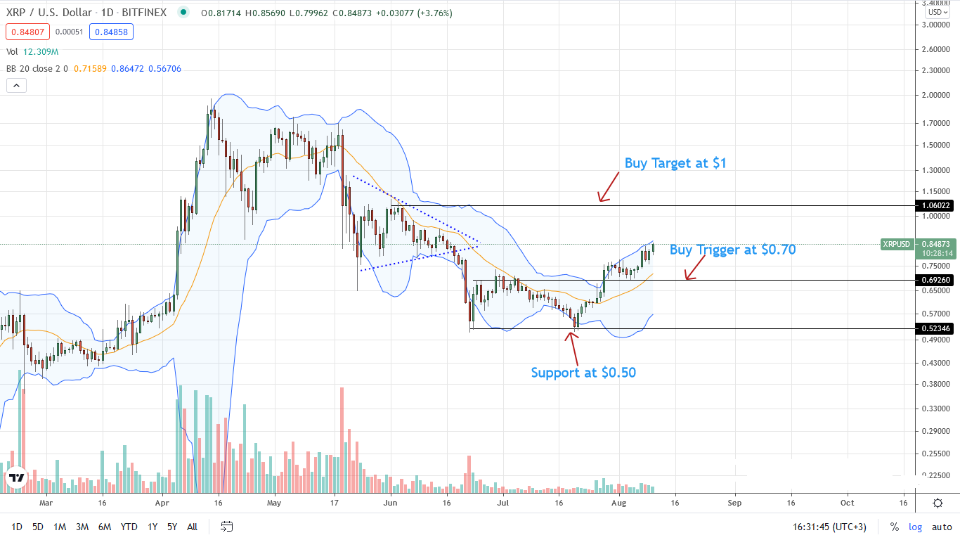 Ripple Price Daily Chart for Aug 10