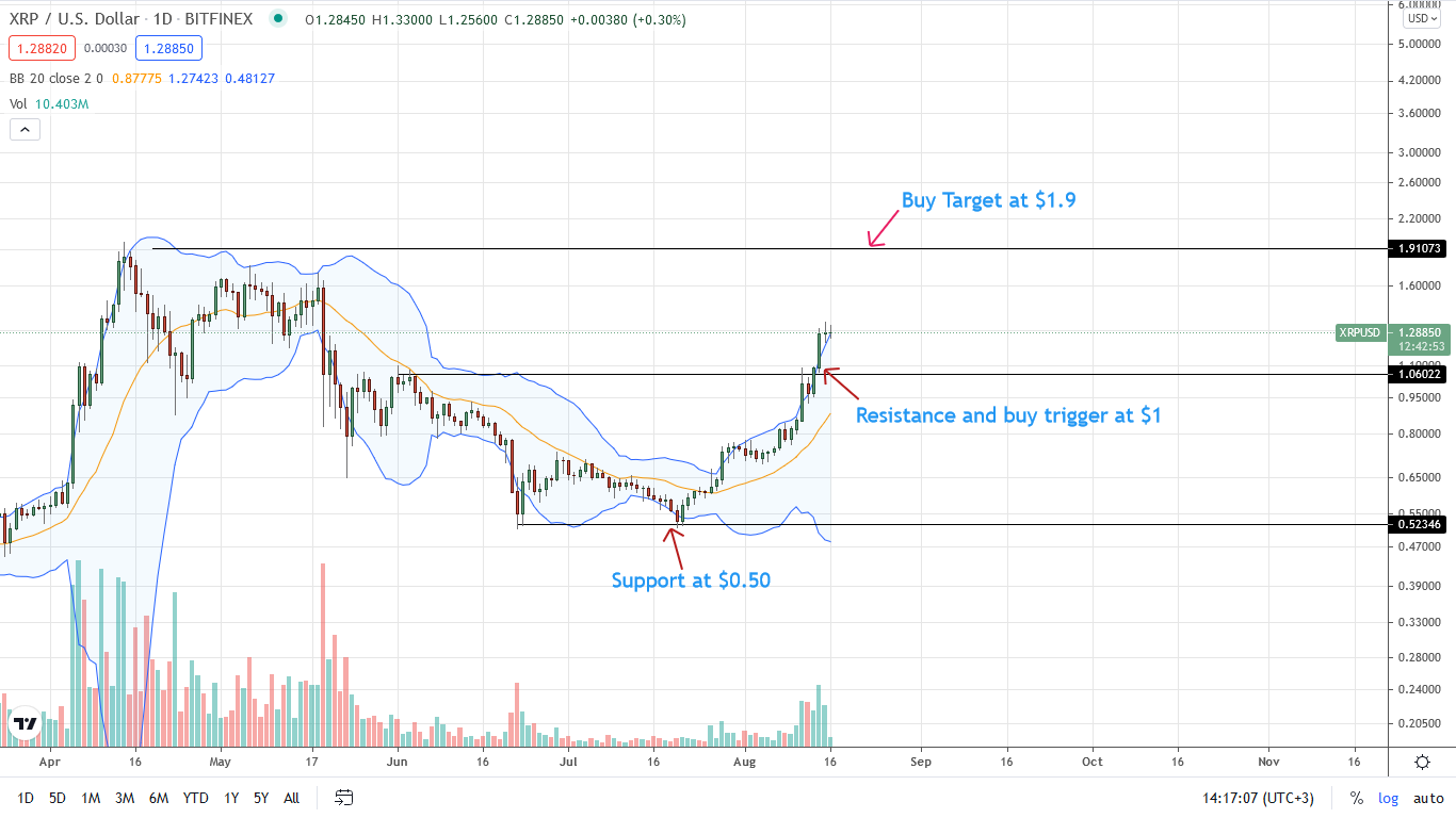 Ripple Price Daily Chart for Aug 16