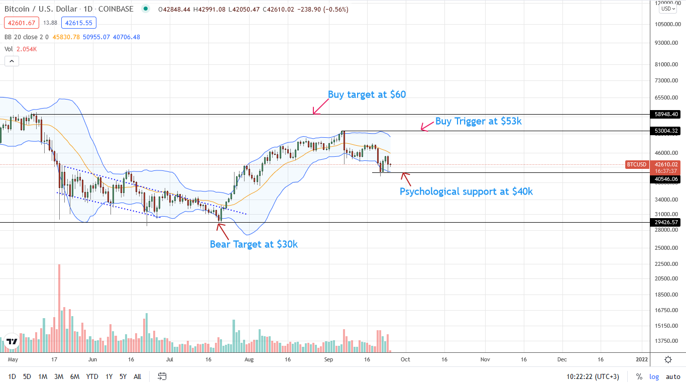 Bitcoin Daily Chart for September 25
