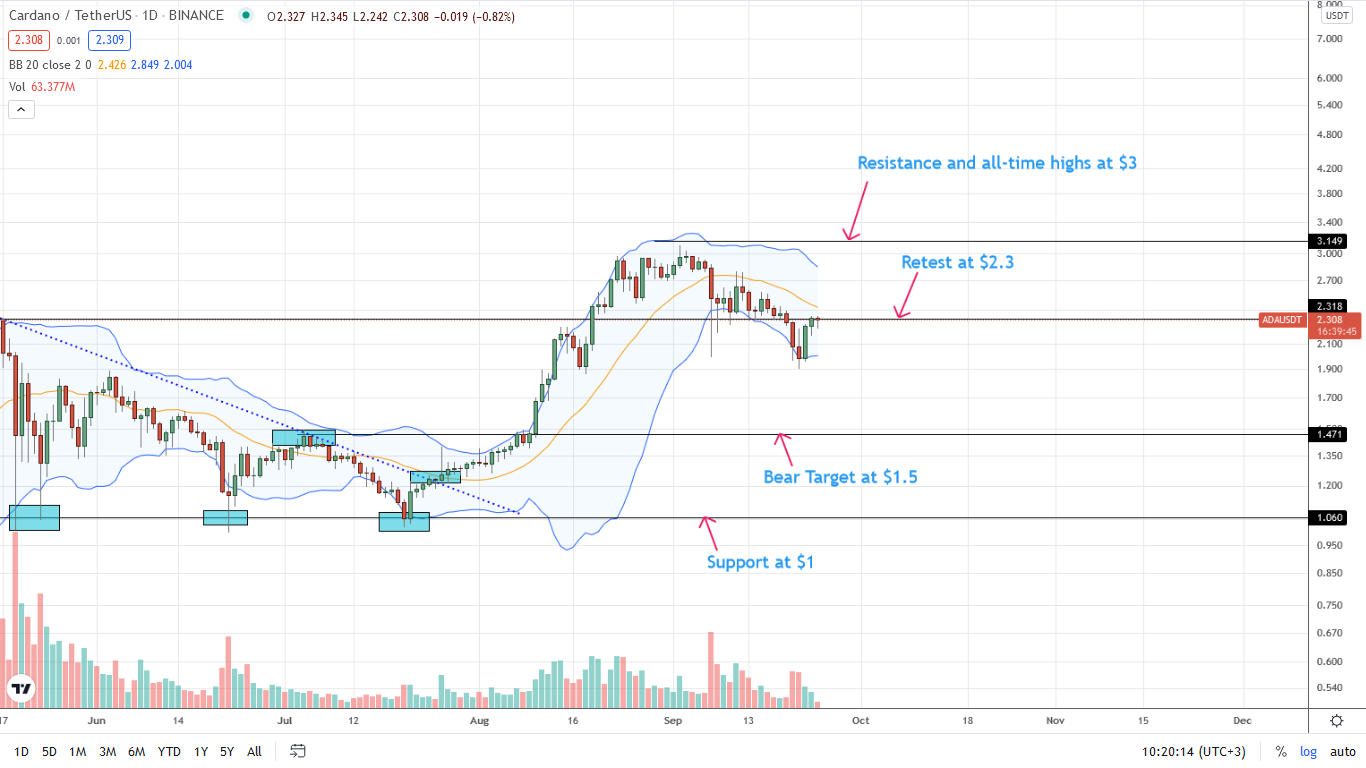 Cardano Price Daily Chart for September 24
