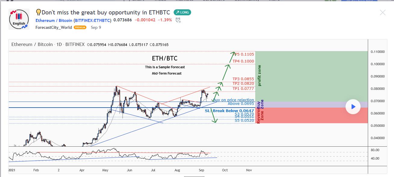 Bitcoin versus Ethereum to 0.11 BTC
