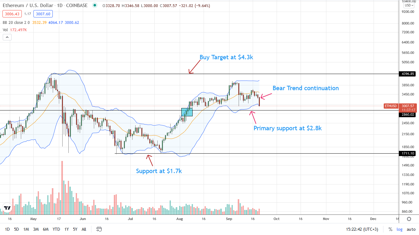 Ethereum Price Daily Chart for September 20