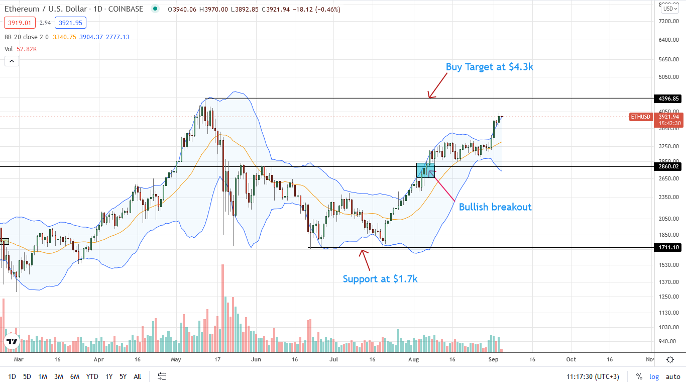 Ethereum Price Daily Chart for September 4
