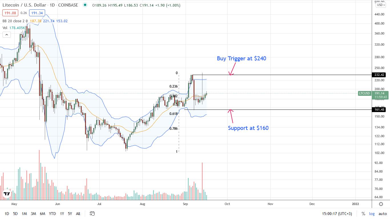 Litecoin Price Daily Chart for September 16