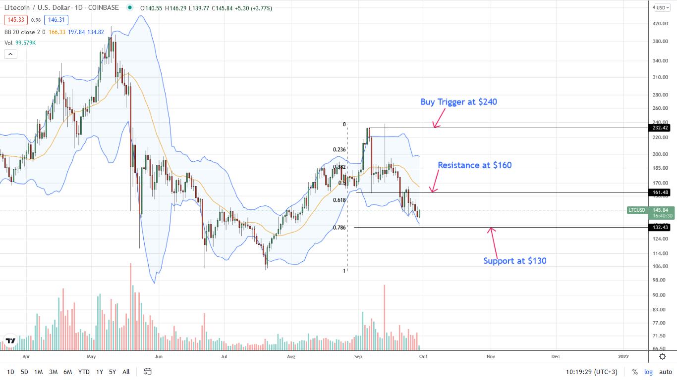 Litecoin Price Daily Chart for September 29