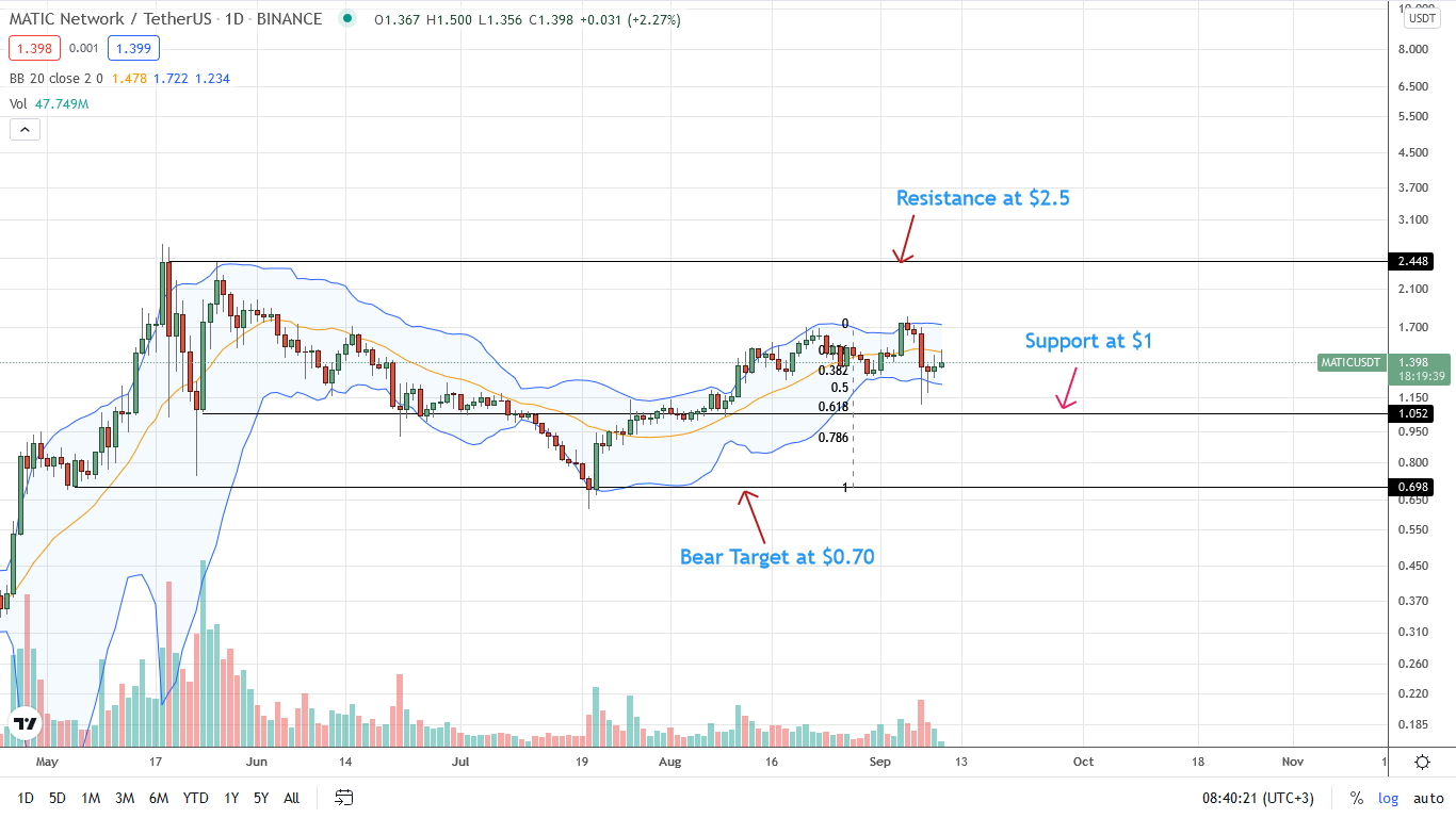 Polygon Price Daily Chart for September 10