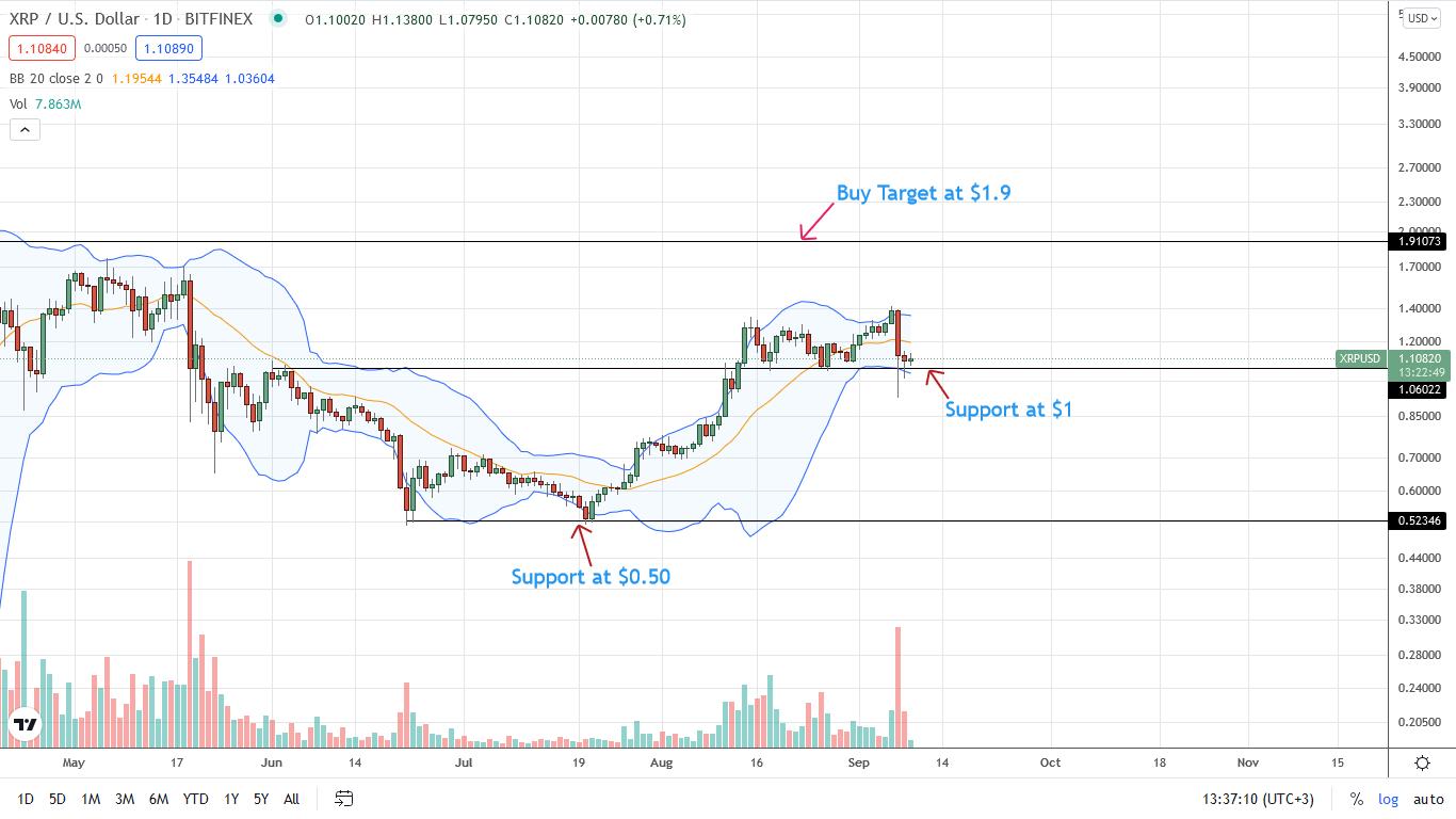 Ripple Price Daily Chart for September 9
