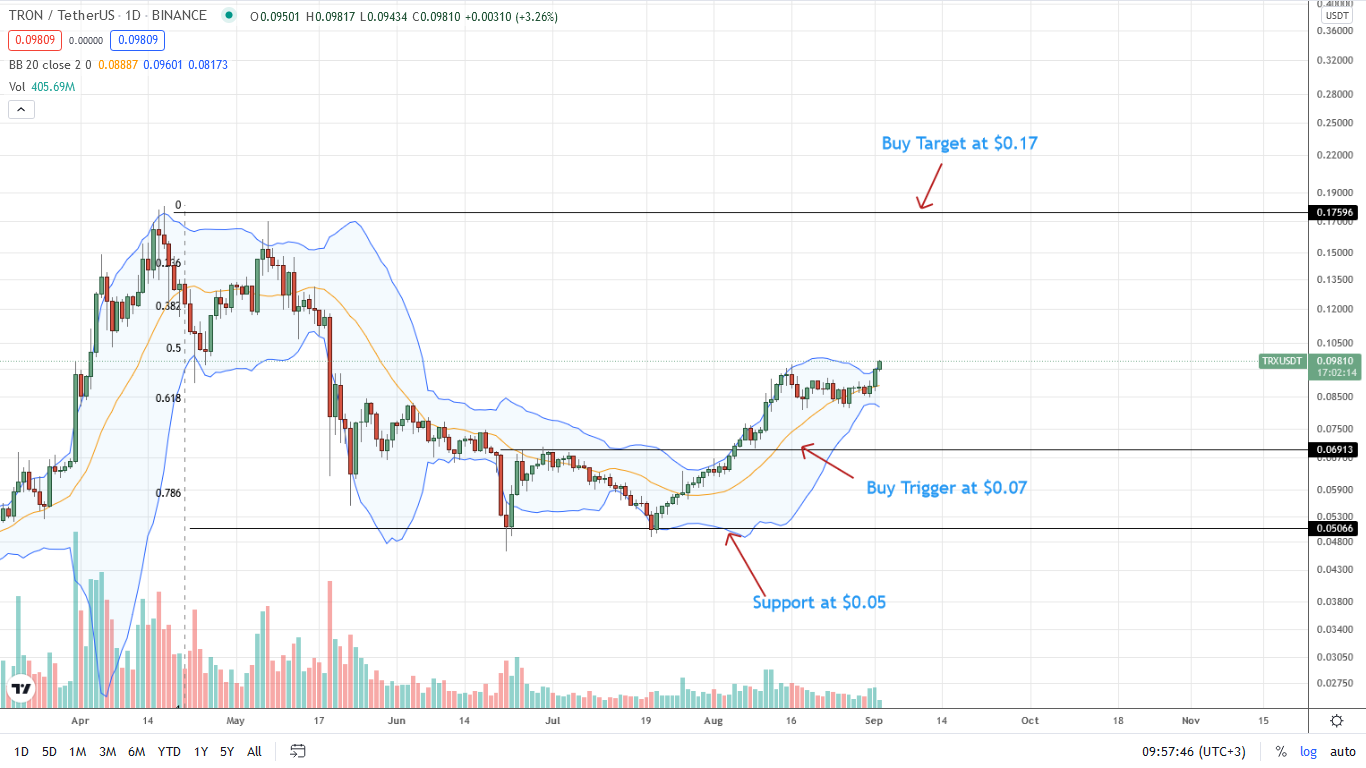 Tron Daily Chart For Sep 2