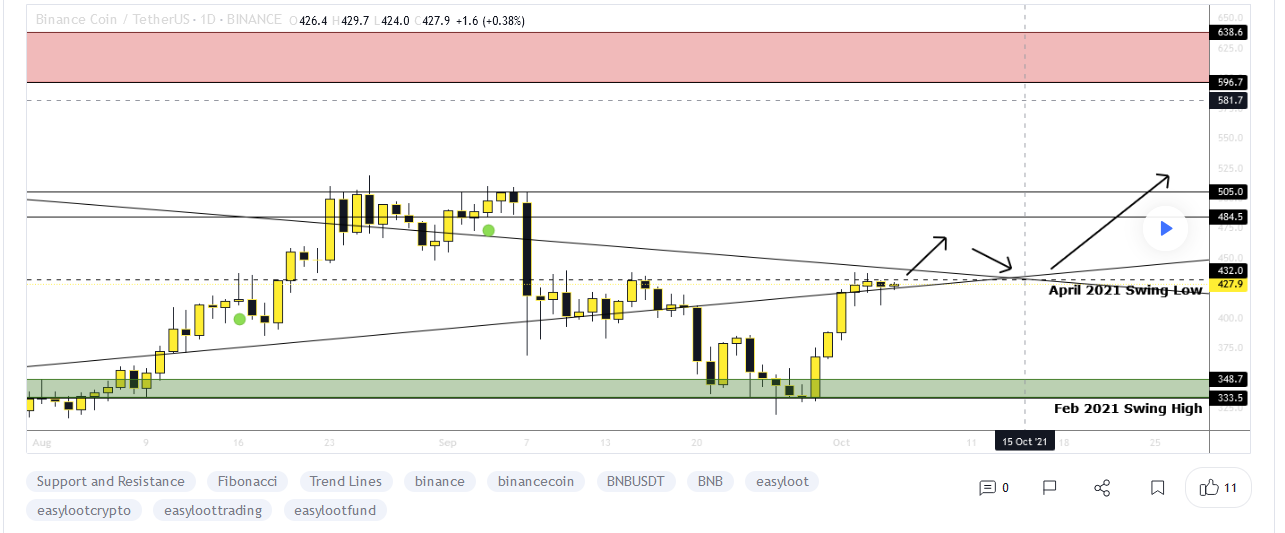 BNB Price to $640