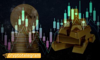BTC - Gold Correlation